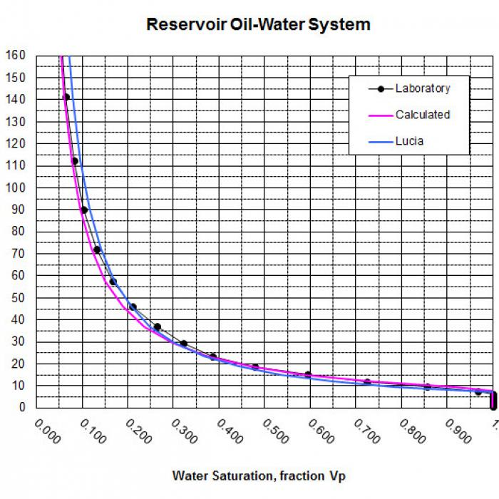 Reservoir Oil Water System Height above FWL vs SW